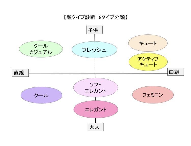 顔タイプ診断分類表